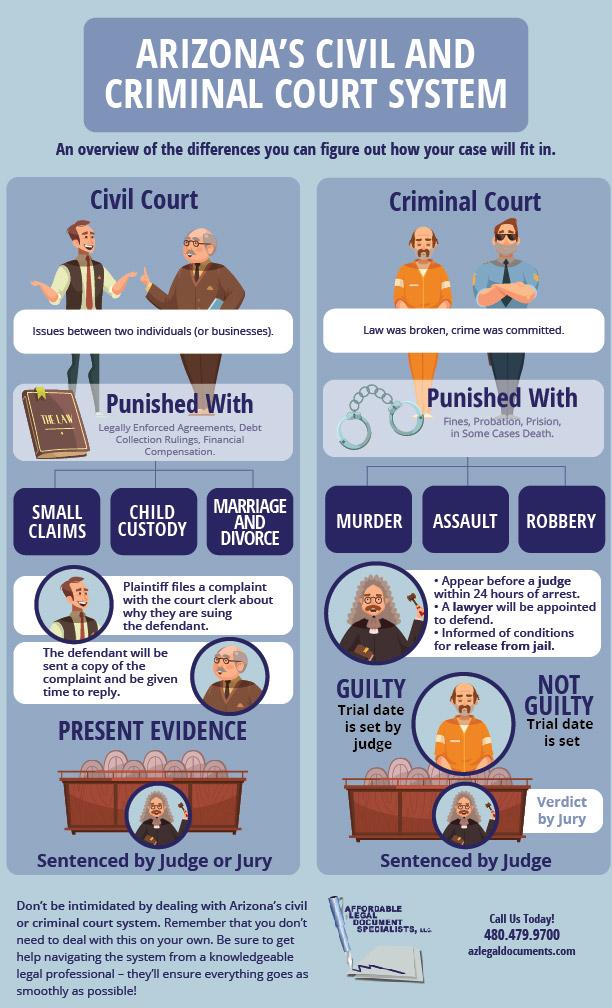 justice court az