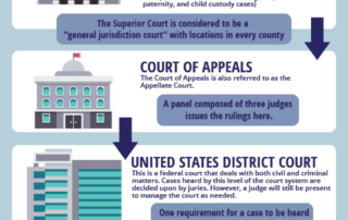 Arizona Court System