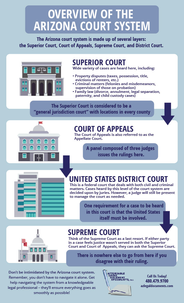 AZ Courts